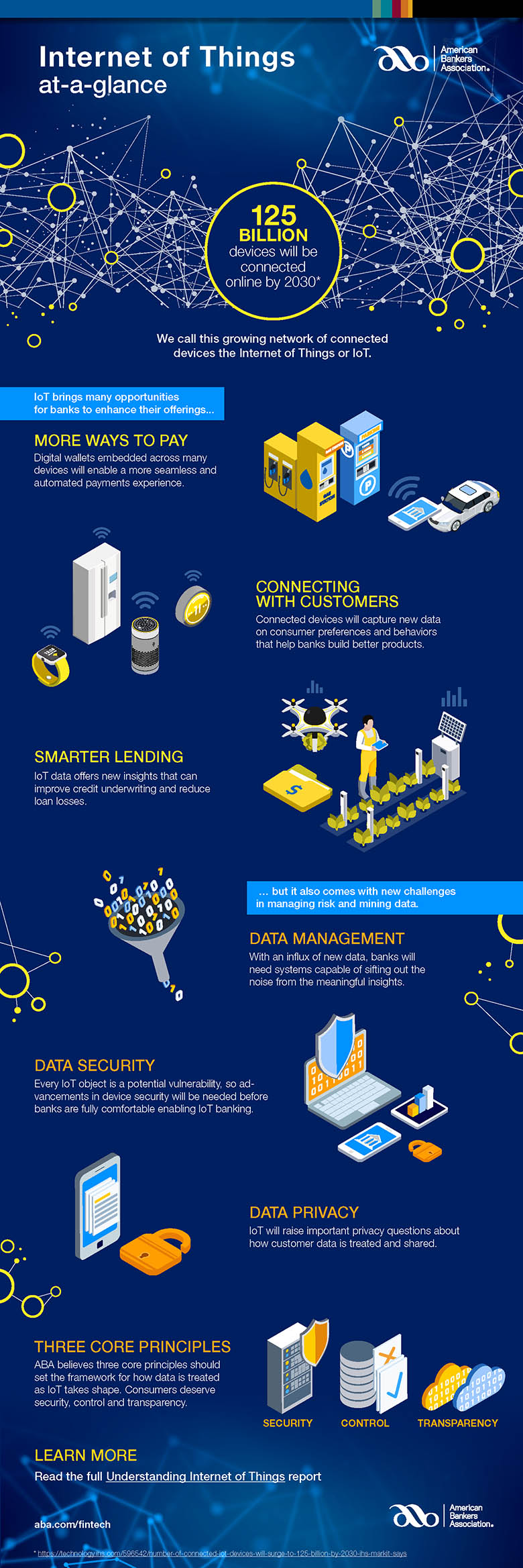 IoT At a Glance